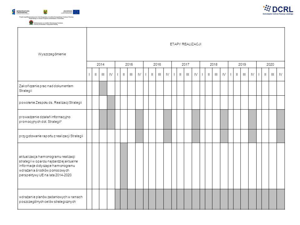 Wyszczególnienie ETAPY REALIZACJI 2014201520162017201820192020 IIIIIIIVIIIIIIIVIIIIIIIVIIIIIIIVIIIIIIIVIIIIIIIVIIIIIIIV Zakończenie prac nad dokumente