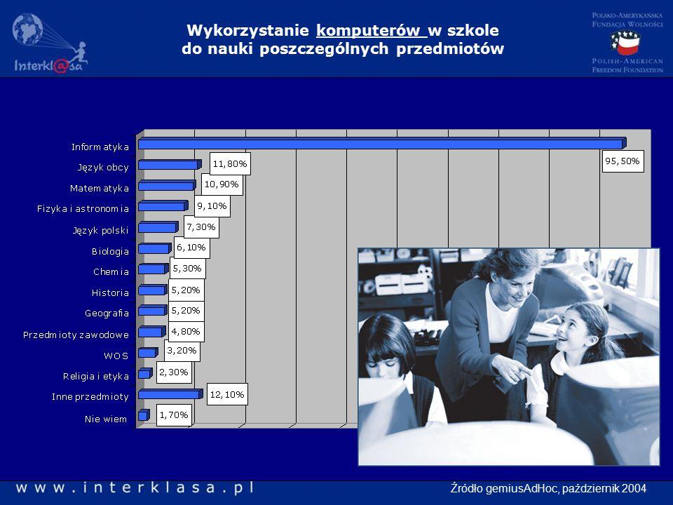 Wykorzystanie komputerów w szkole do nauki poszczególnych przedmiotów Źródło gemiusAdHoc, październik 2004