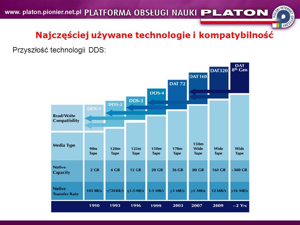 Najczęściej używane technologie i kompatybilność Przyszłość technologii DDS: