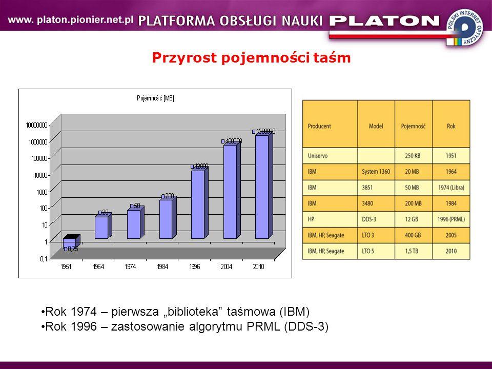 """Przyrost pojemności taśm Rok 1974 – pierwsza """"biblioteka taśmowa (IBM) Rok 1996 – zastosowanie algorytmu PRML (DDS-3)"""