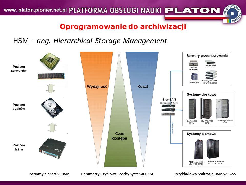 Oprogramowanie do archiwizacji HSM – ang.
