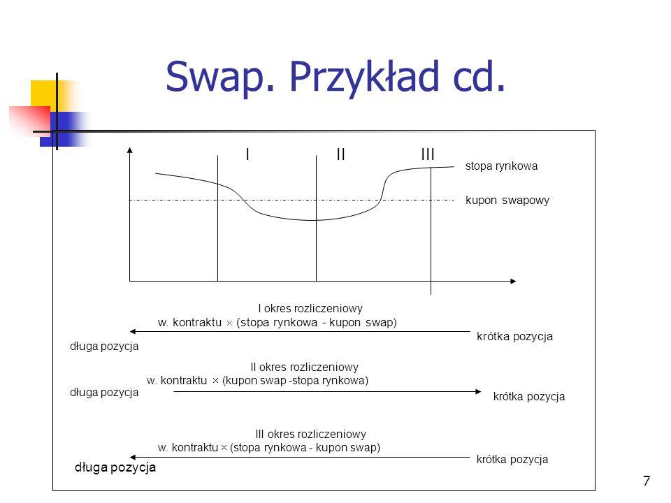 7 Swap. Przykład cd. długa pozycja krótka pozycja długa pozycja I okres rozliczeniowy w. kontraktu  (stopa rynkowa - kupon swap) długa pozycja krótka