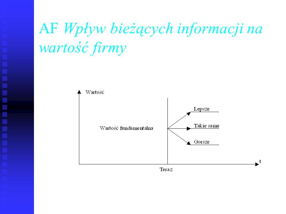 74 AF Wpływ bieżących informacji na wartość firmy
