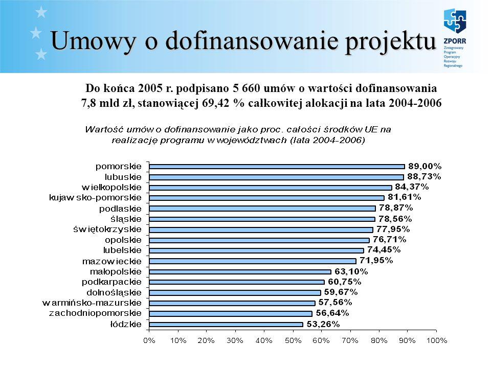 10. Umowy o dofinansowanie projektu Umowy o dofinansowanie projektu Do końca 2005 r.