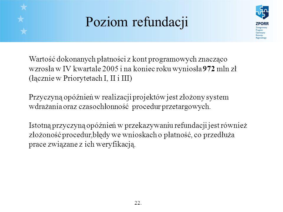 22. Poziom refundacji Wartość dokonanych płatności z kont programowych znacząco wzrosła w IV kwartale 2005 i na koniec roku wyniosła 972 mln zł (łączn