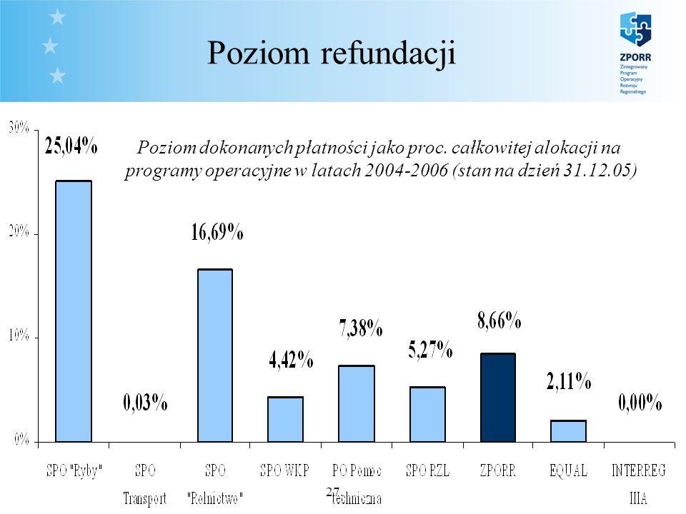 27. Poziom refundacji Poziom dokonanych płatności jako proc.