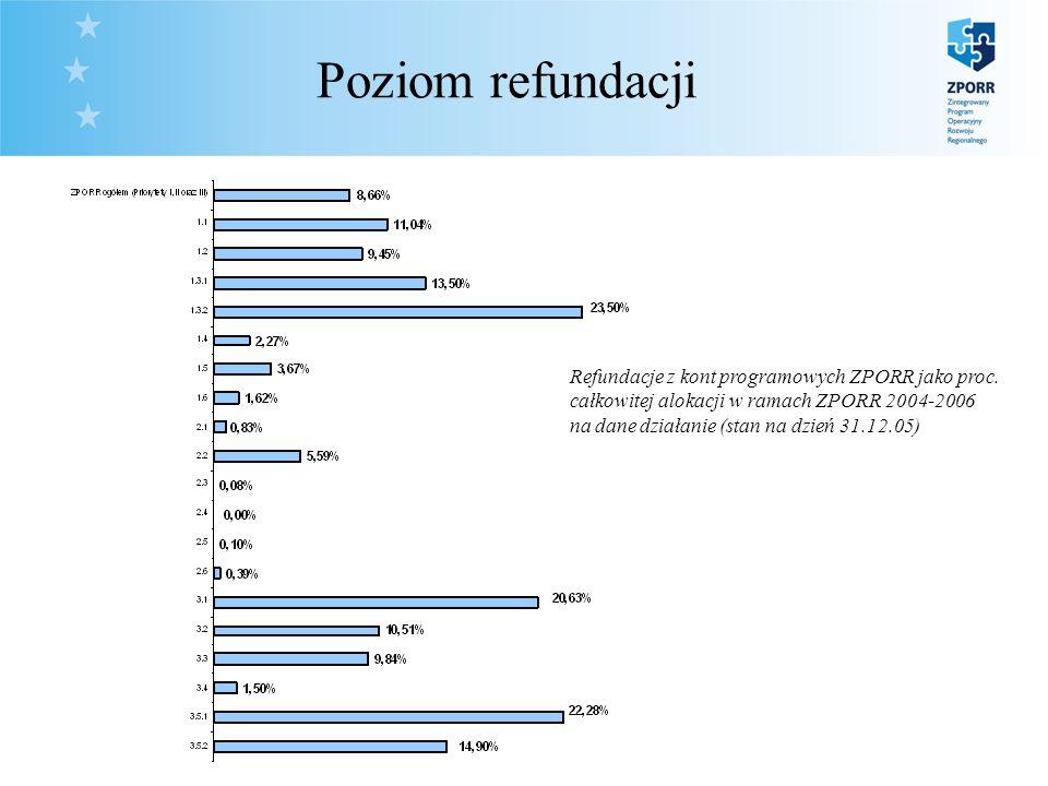 28. Poziom refundacji Refundacje z kont programowych ZPORR jako proc.