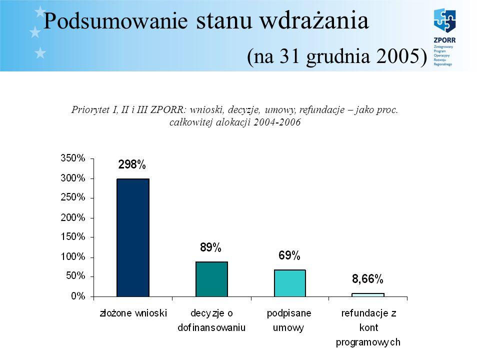 35. Podsumowanie stanu wdrażania (na 31 grudnia 2005) Priorytet I, II i III ZPORR: wnioski, decyzje, umowy, refundacje – jako proc. całkowitej alokacj