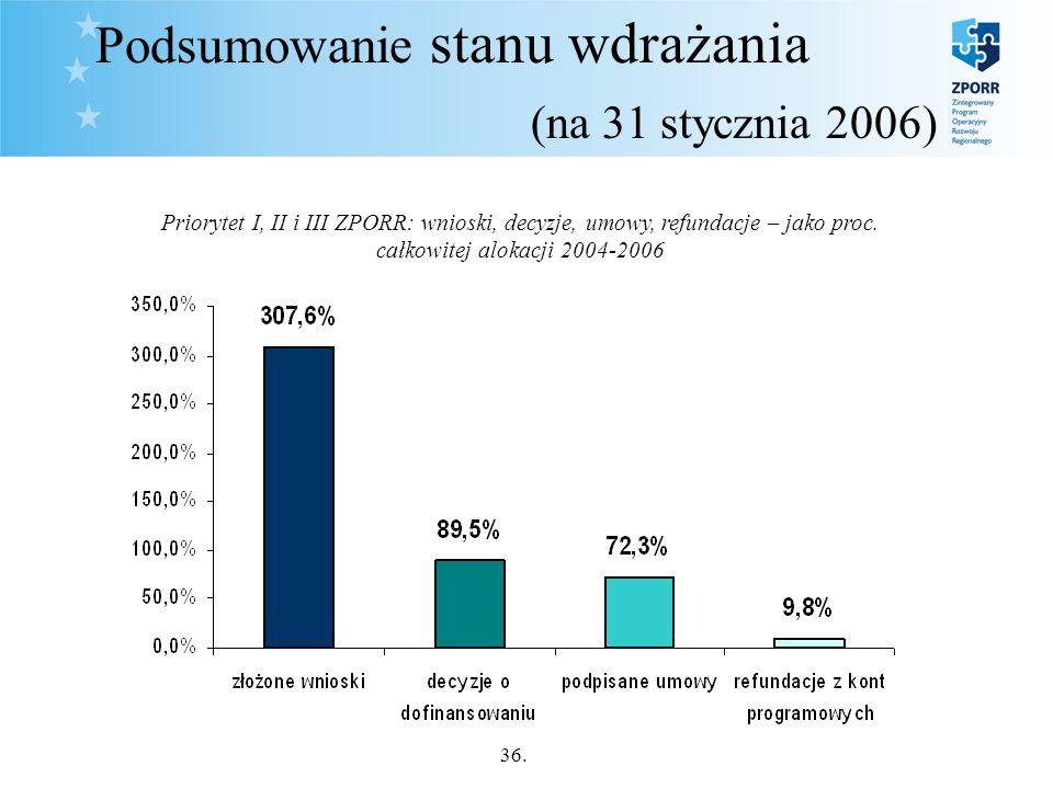36. Podsumowanie stanu wdrażania (na 31 stycznia 2006) Priorytet I, II i III ZPORR: wnioski, decyzje, umowy, refundacje – jako proc. całkowitej alokac