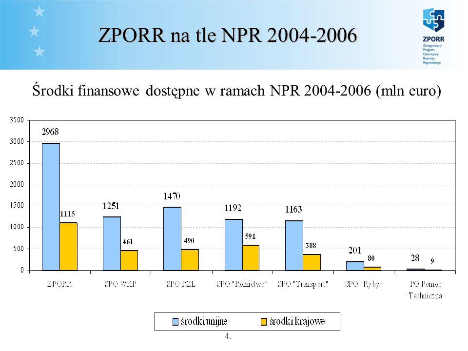 4. Środki finansowe dostępne w ramach NPR 2004-2006 (mln euro) ZPORR na tle NPR 2004-2006