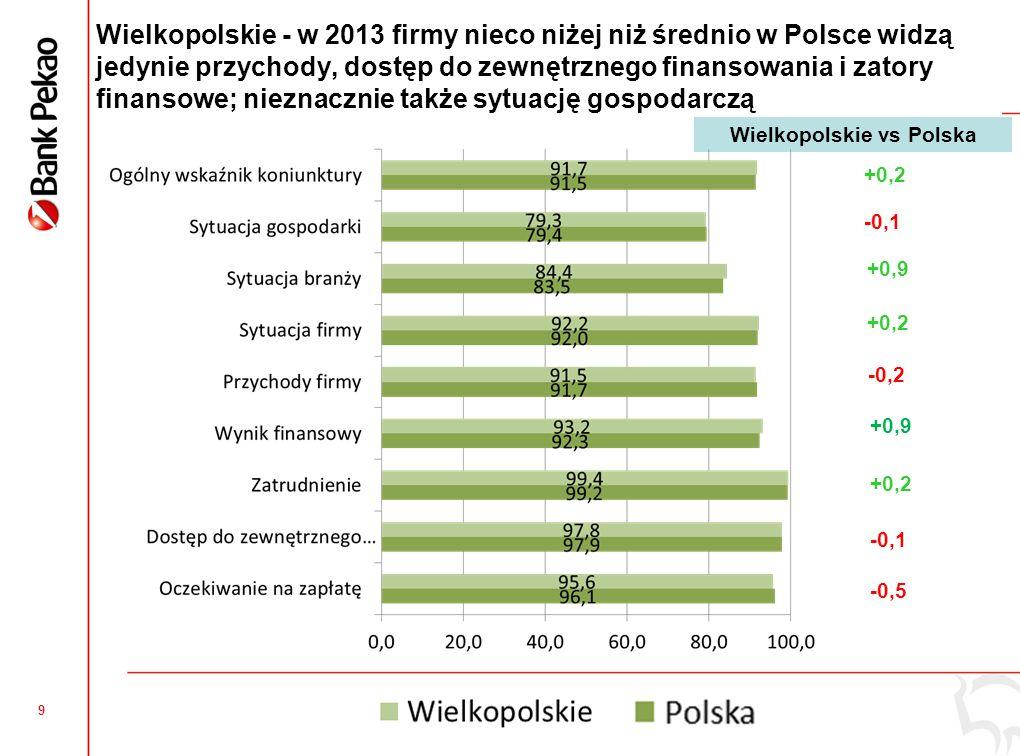 9 Wielkopolskie - w 2013 firmy nieco niżej niż średnio w Polsce widzą jedynie przychody, dostęp do zewnętrznego finansowania i zatory finansowe; niezn