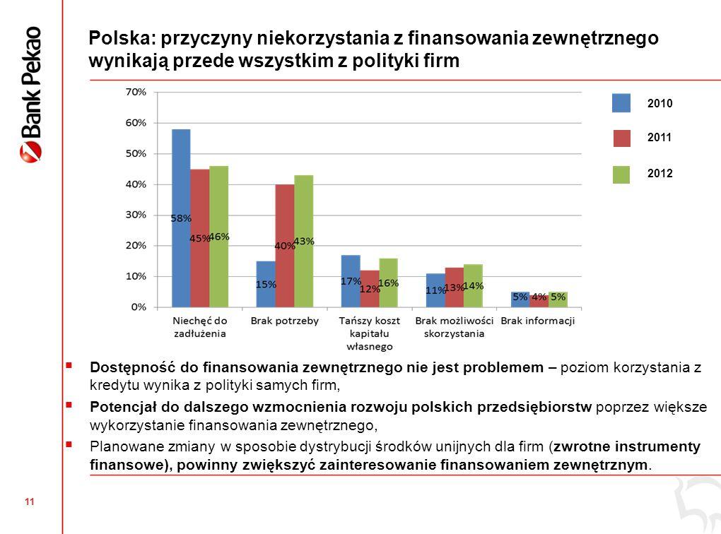 11 Polska: przyczyny niekorzystania z finansowania zewnętrznego wynikają przede wszystkim z polityki firm  Dostępność do finansowania zewnętrznego ni