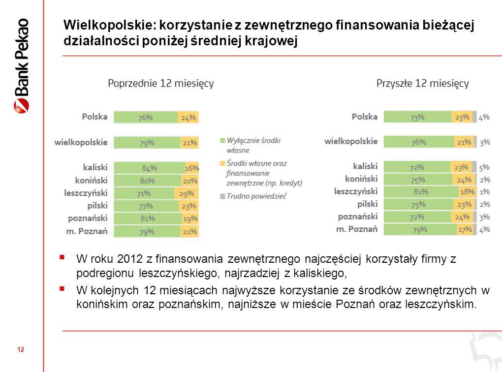 12 Wielkopolskie: korzystanie z zewnętrznego finansowania bieżącej działalności poniżej średniej krajowej  W roku 2012 z finansowania zewnętrznego na