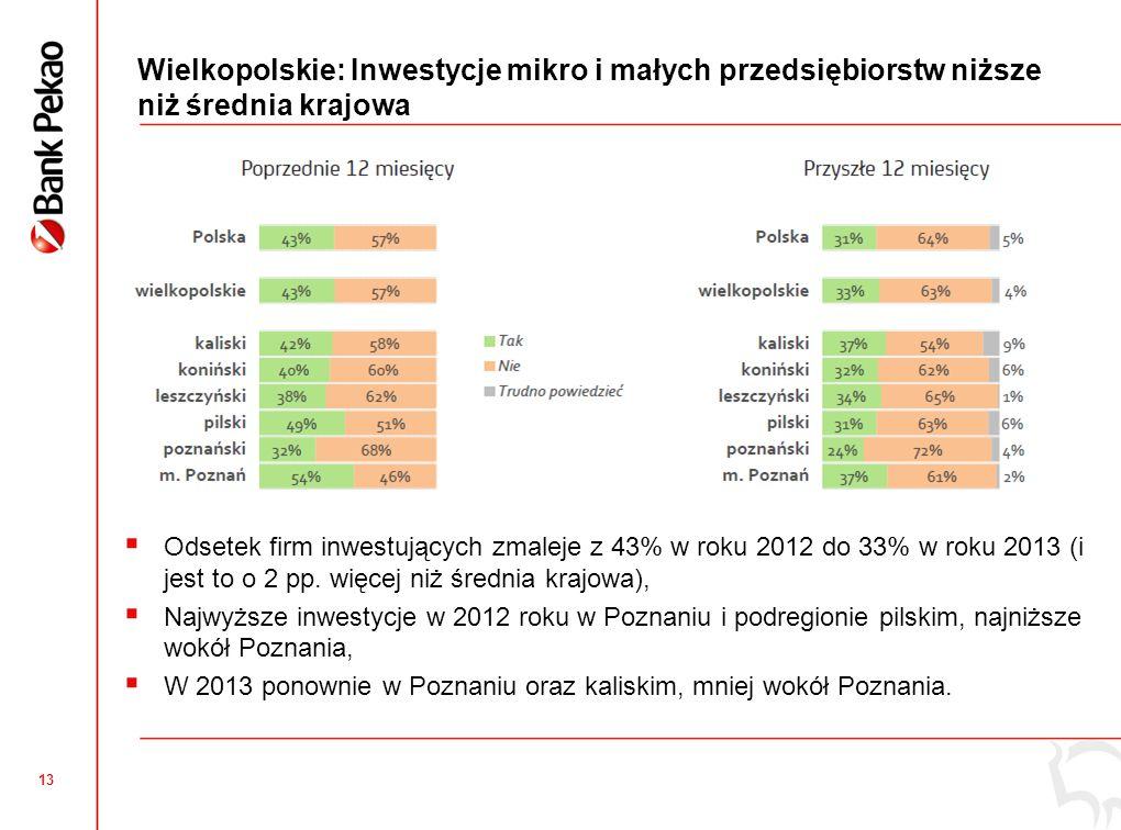 13 Wielkopolskie: Inwestycje mikro i małych przedsiębiorstw niższe niż średnia krajowa  Odsetek firm inwestujących zmaleje z 43% w roku 2012 do 33% w