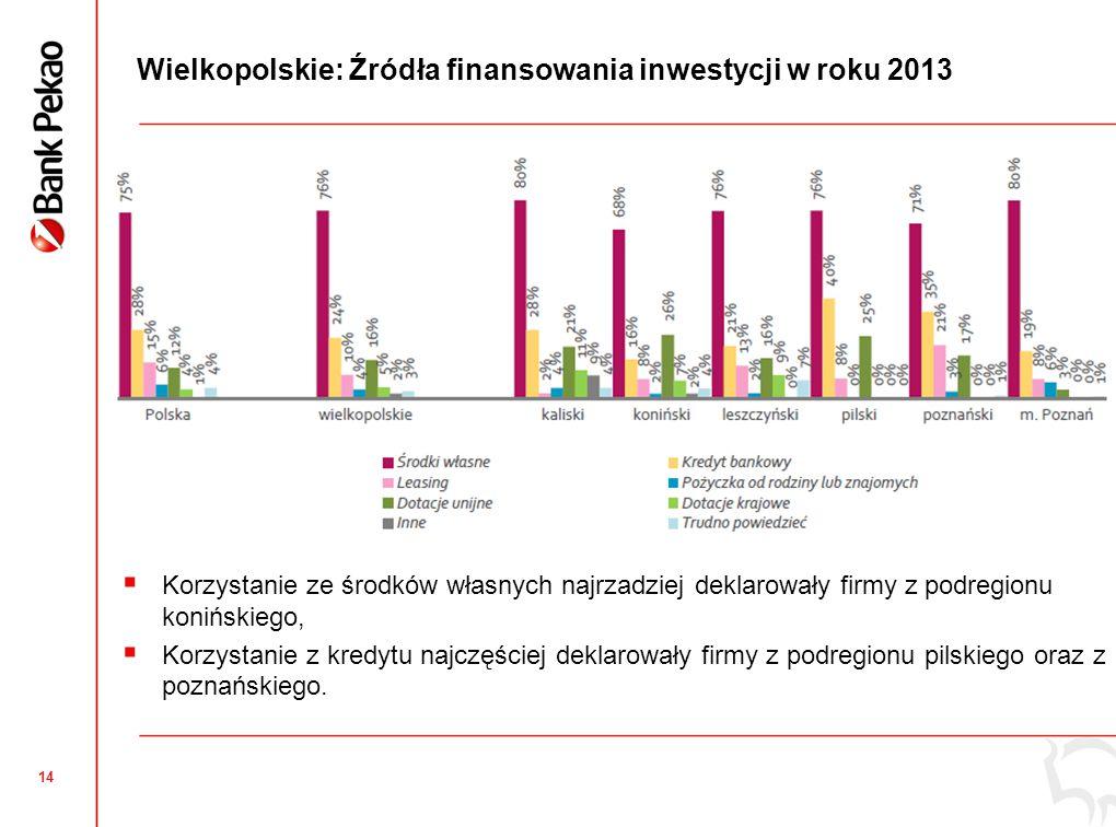 14 Wielkopolskie: Źródła finansowania inwestycji w roku 2013  Korzystanie ze środków własnych najrzadziej deklarowały firmy z podregionu konińskiego,