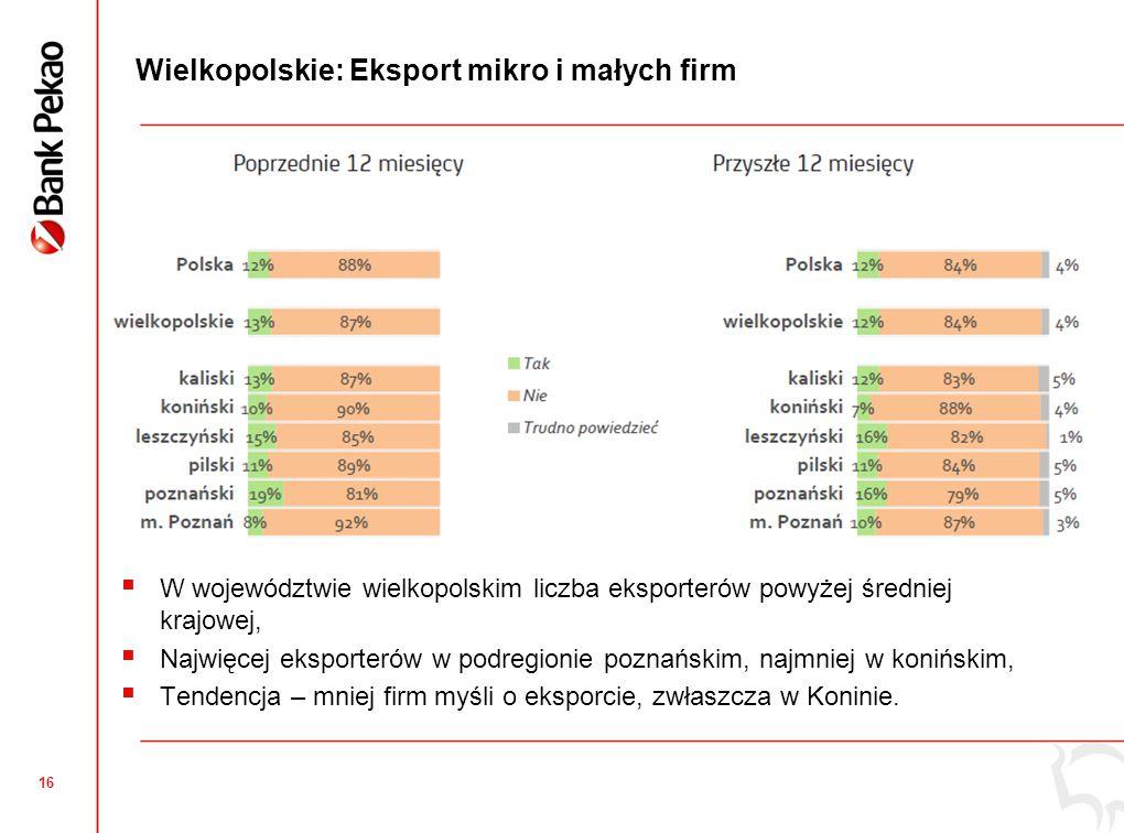 16 Wielkopolskie: Eksport mikro i małych firm  W województwie wielkopolskim liczba eksporterów powyżej średniej krajowej,  Najwięcej eksporterów w p