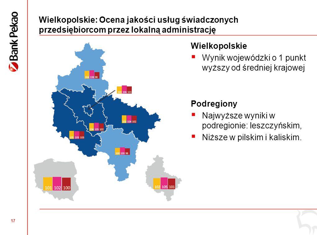 17 Wielkopolskie: Ocena jakości usług świadczonych przedsiębiorcom przez lokalną administrację Wielkopolskie  Wynik wojewódzki o 1 punkt wyższy od śr