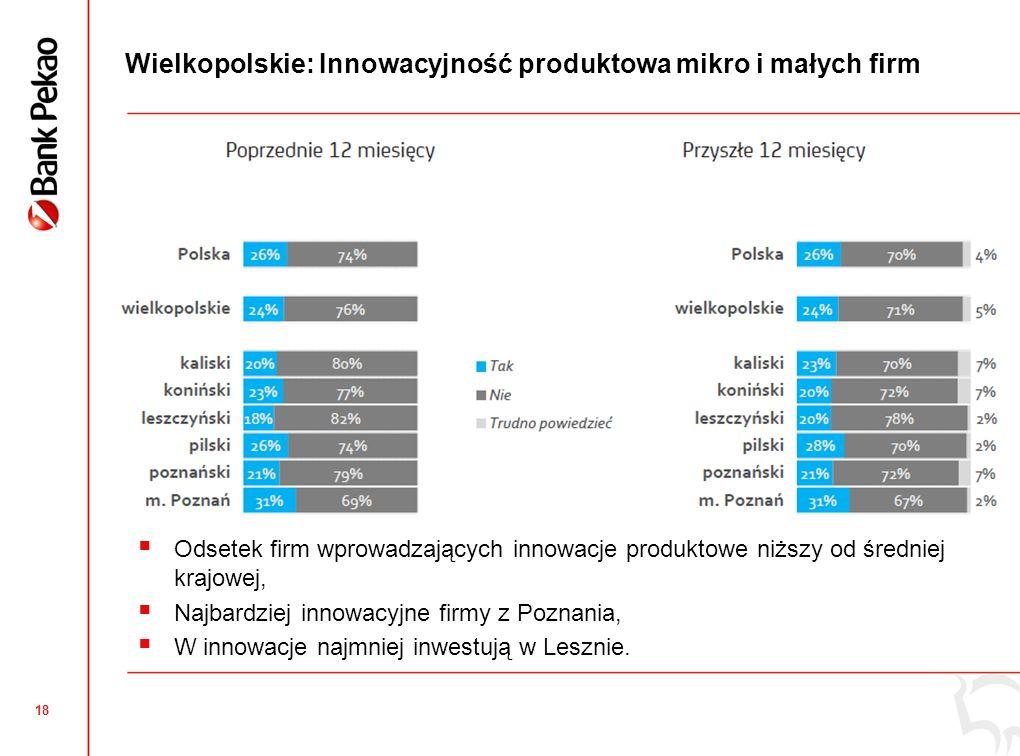 18 Wielkopolskie: Innowacyjność produktowa mikro i małych firm  Odsetek firm wprowadzających innowacje produktowe niższy od średniej krajowej,  Najb