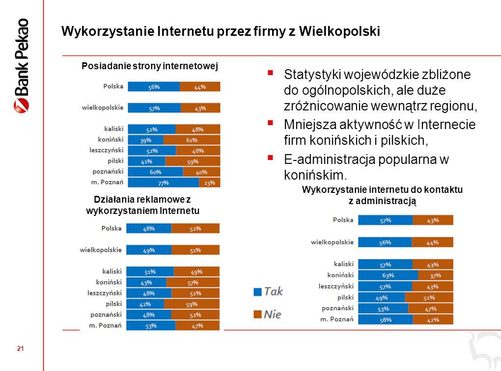 21 Wykorzystanie Internetu przez firmy z Wielkopolski Działania reklamowe z wykorzystaniem Internetu Posiadanie strony internetowej  Statystyki wojew