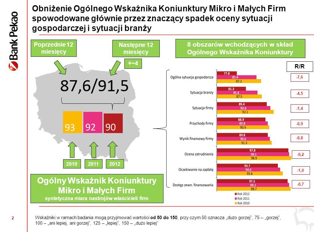 13 Wielkopolskie: Inwestycje mikro i małych przedsiębiorstw niższe niż średnia krajowa  Odsetek firm inwestujących zmaleje z 43% w roku 2012 do 33% w roku 2013 (i jest to o 2 pp.