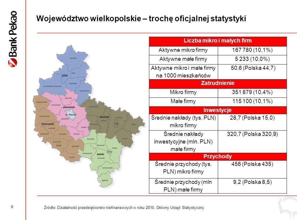 6 Województwo wielkopolskie – trochę oficjalnej statystyki Liczba mikro i małych firm Aktywne mikro firmy167 780 (10,1%) Aktywne małe firmy5 233 (10,0