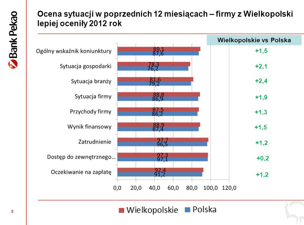 8 Ocena sytuacji w poprzednich 12 miesiącach – firmy z Wielkopolski lepiej oceniły 2012 rok +1,2 +1,5 +2,1 +2,4 +1,9 +1,3 +1,5 +0,2 +1,2 Wielkopolskie