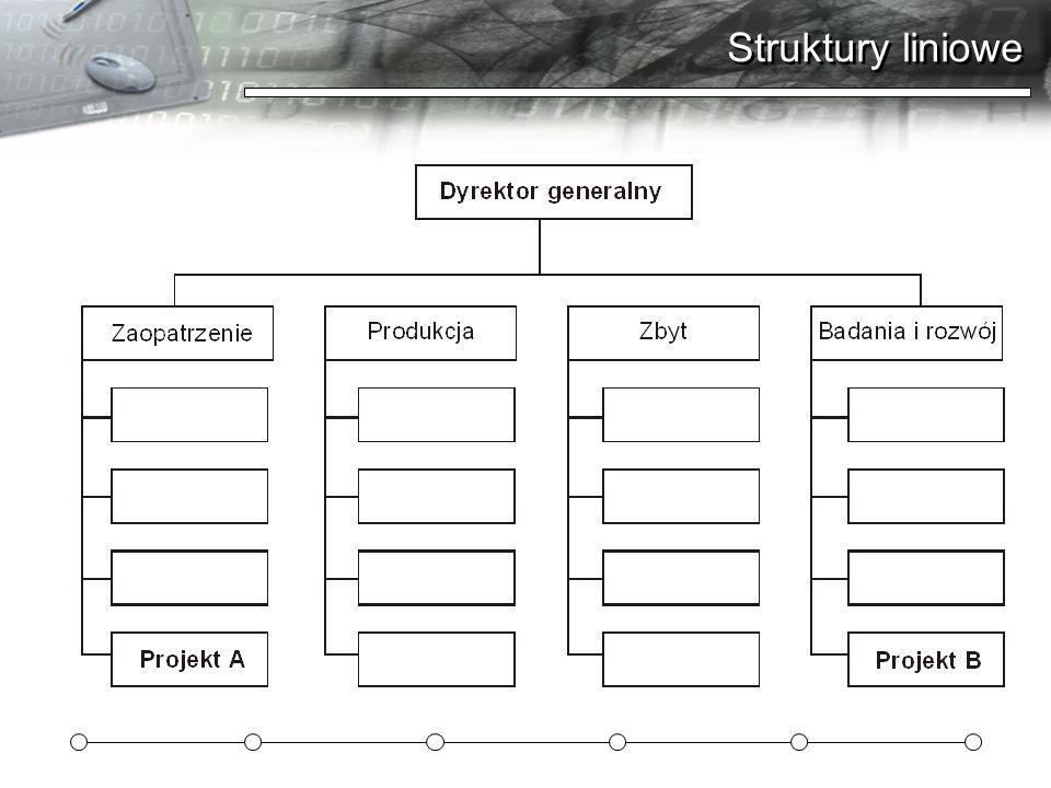 Struktury liniowe