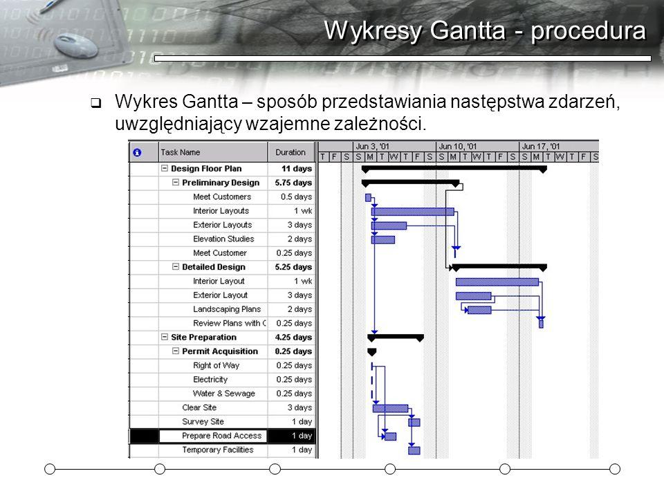 Wykresy Gantta - procedura  Wykres Gantta – sposób przedstawiania następstwa zdarzeń, uwzględniający wzajemne zależności.