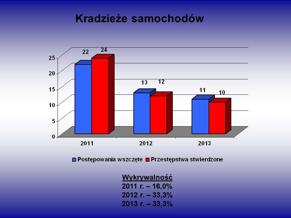 Kradzieże samochodów Wykrywalność 2011 r. – 16,0% 2012 r. – 33,3% 2013 r. – 33,3%
