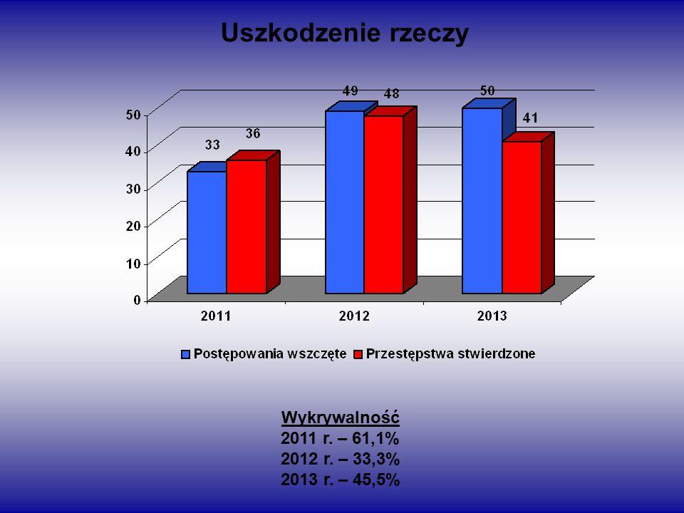 Uszkodzenie rzeczy Wykrywalność 2011 r. – 61,1% 2012 r. – 33,3% 2013 r. – 45,5%