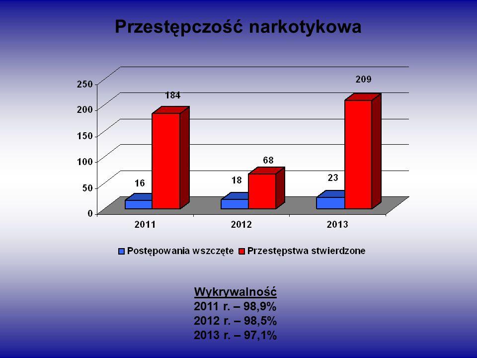Przestępczość narkotykowa Wykrywalność 2011 r. – 98,9% 2012 r. – 98,5% 2013 r. – 97,1%
