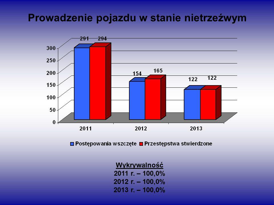 Prowadzenie pojazdu w stanie nietrzeźwym Wykrywalność 2011 r. – 100,0% 2012 r. – 100,0% 2013 r. – 100,0%
