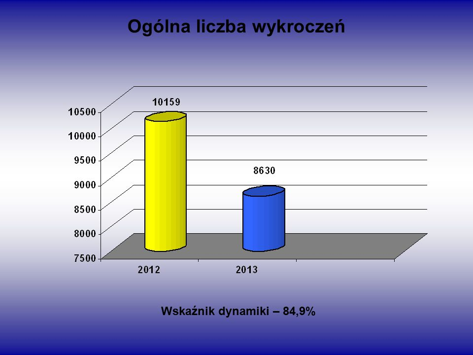 Ogólna liczba wykroczeń Wskaźnik dynamiki – 84,9%