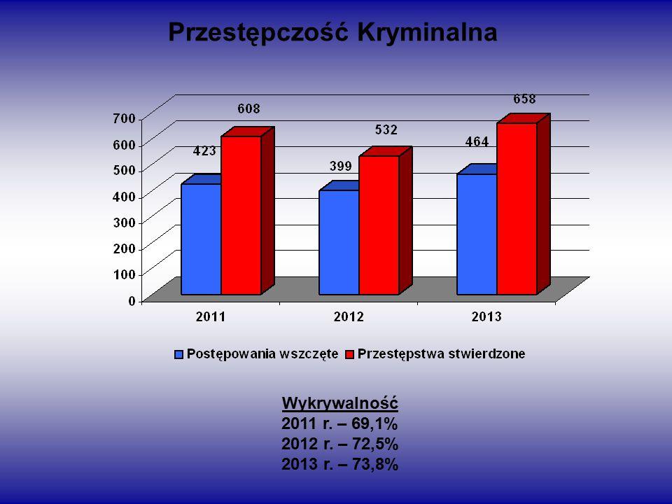 Przestępczość Kryminalna Wykrywalność 2011 r. – 69,1% 2012 r. – 72,5% 2013 r. – 73,8%