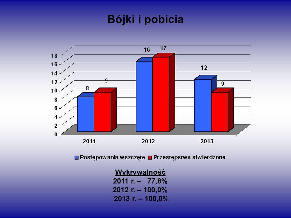 Bójki i pobicia Wykrywalność 2011 r. – 77,8% 2012 r. – 100,0% 2013 r. – 100,0%