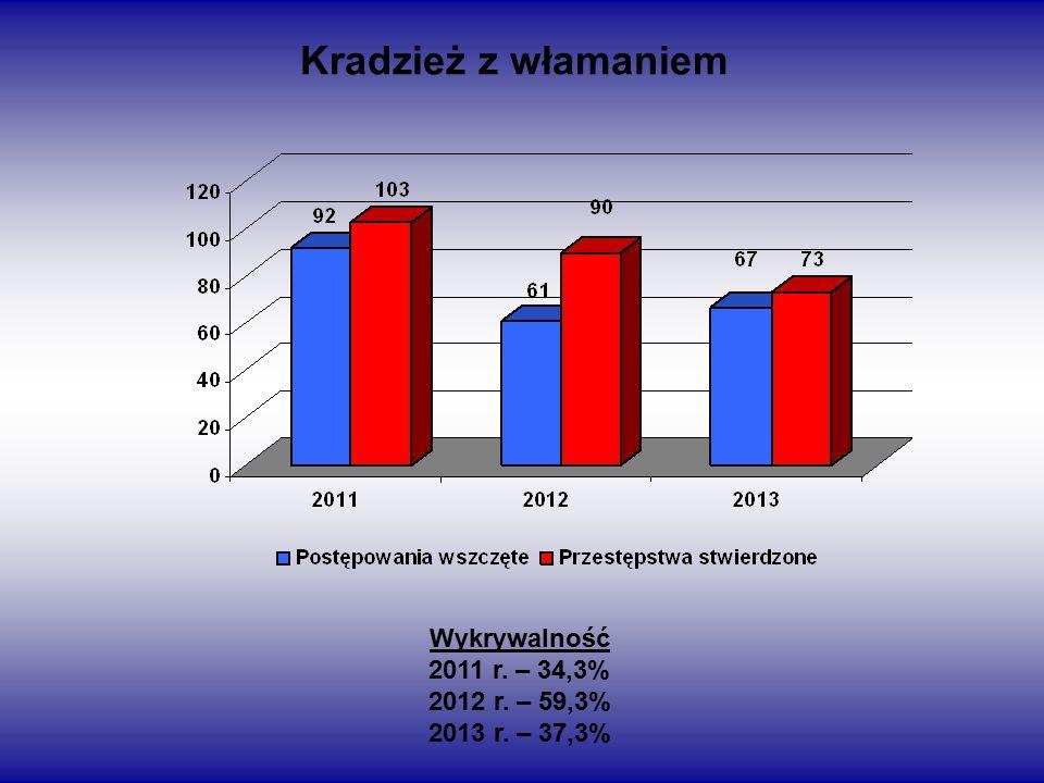 Kradzież z włamaniem Wykrywalność 2011 r. – 34,3% 2012 r. – 59,3% 2013 r. – 37,3%