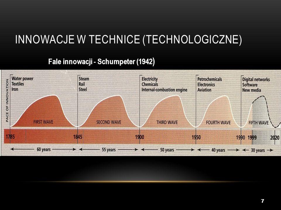 INNOWACJE W TECHNICE (TECHNOLOGICZNE) 7 Fale innowacji - Schumpeter (1942 )