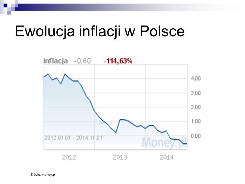 Ewolucja inflacji w Polsce