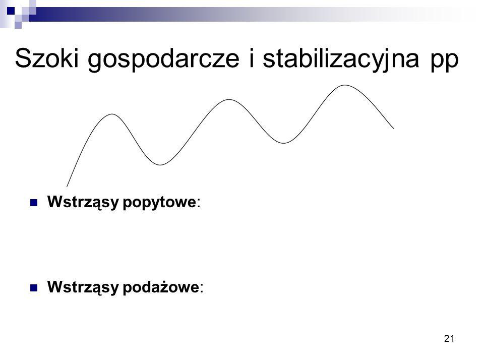 21 Szoki gospodarcze i stabilizacyjna pp Wstrząsy popytowe: Wstrząsy podażowe: