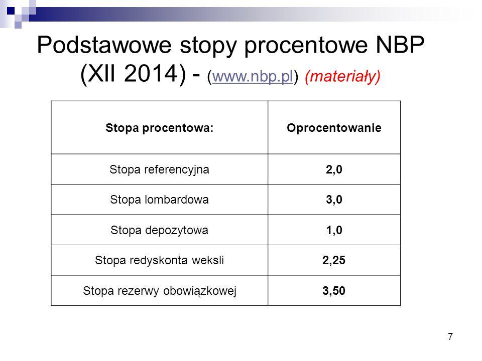 7 Podstawowe stopy procentowe NBP (XII 2014) - (www.nbp.pl) (materiały)www.nbp.pl Stopa procentowa:Oprocentowanie Stopa referencyjna2,0 Stopa lombardo