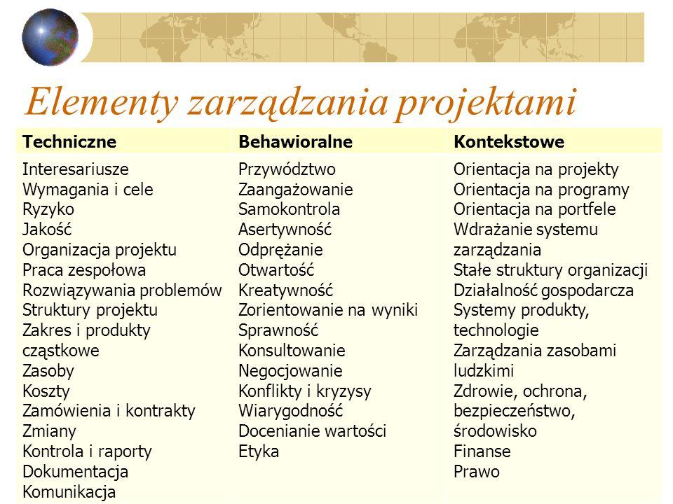 20 Elementy zarządzania projektami TechniczneBehawioralneKontekstowe Interesariusze Wymagania i cele Ryzyko Jakość Organizacja projektu Praca zespołow
