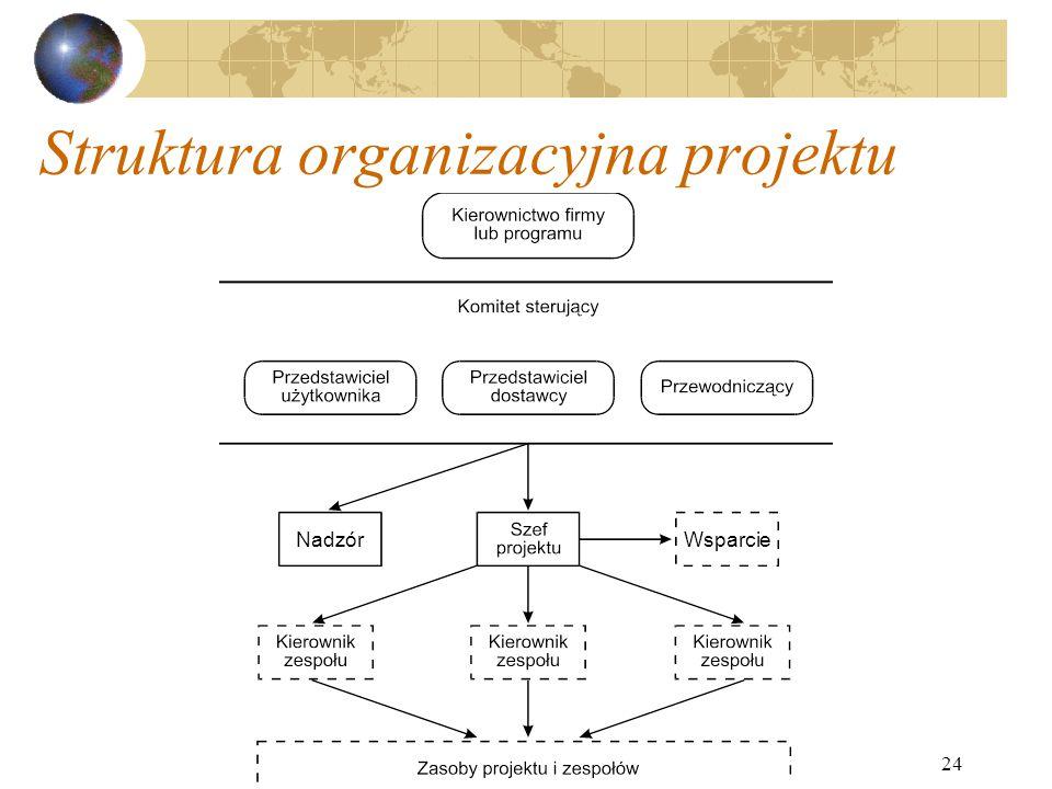 24 Struktura organizacyjna projektu NadzórWsparcie