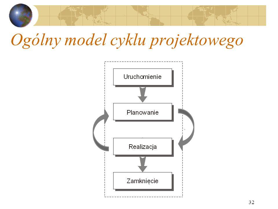 Ogólny model cyklu projektowego 32