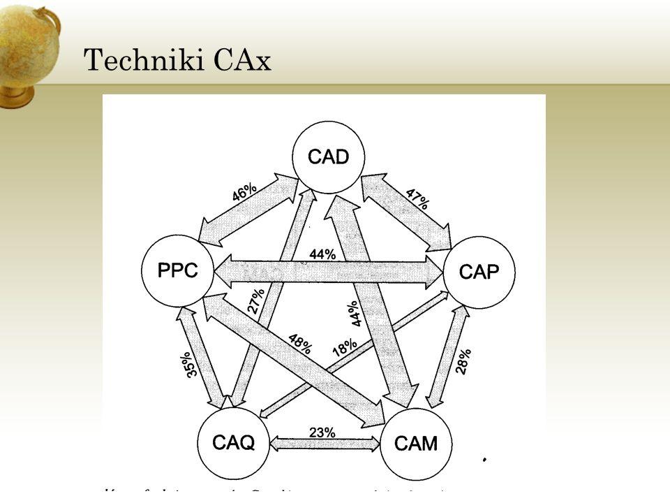 Techniki CAx