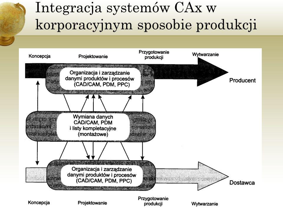 Integracja systemów CAx w korporacyjnym sposobie produkcji