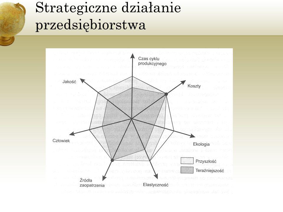 Strategiczne działanie przedsiębiorstwa