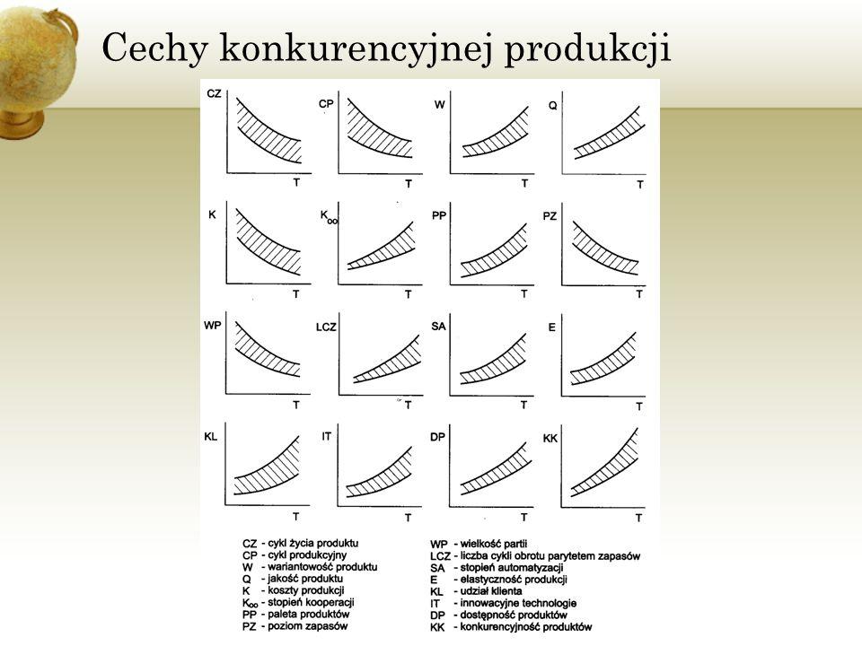 Cechy konkurencyjnej produkcji