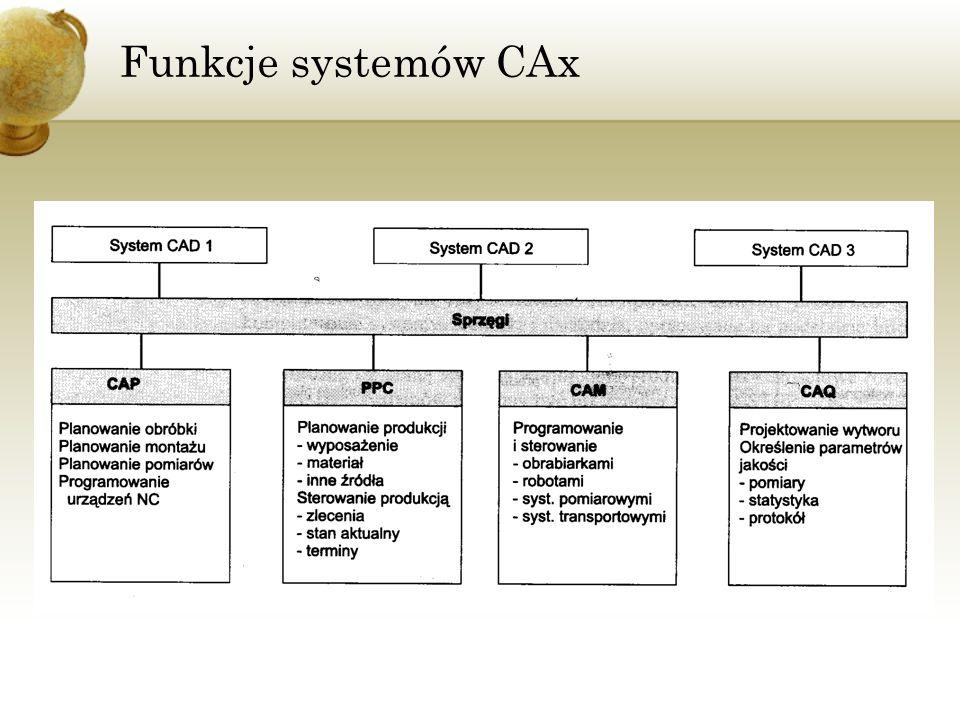 Techniki CAx PPC (Production Planning and Control) - planowanie i sterowanie produkcją.