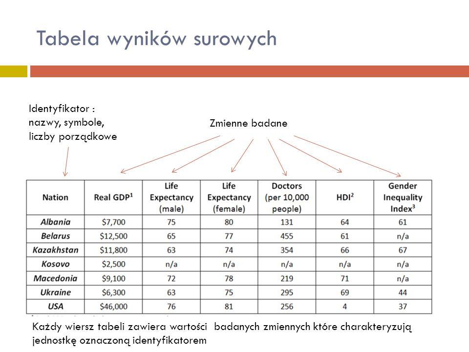 Tabela wyników surowych Identyfikator : nazwy, symbole, liczby porządkowe Zmienne badane Każdy wiersz tabeli zawiera wartości badanych zmiennych które