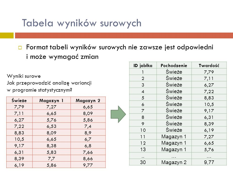  Format tabeli wyników surowych nie zawsze jest odpowiedni i może wymagać zmian Tabela wyników surowych ŚwieżeMagazyn 1Magazyn 2 7,797,276,65 7,116,6